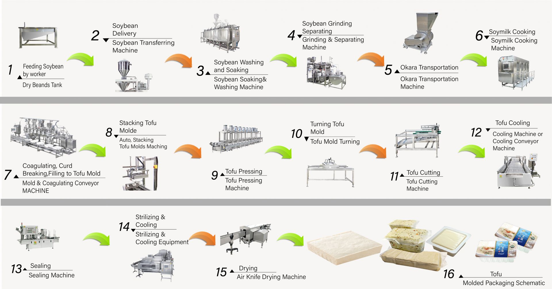 tofu production line be used to make marge scale industrial food factory and can produce a large amount of firm tofu, hard tofu.