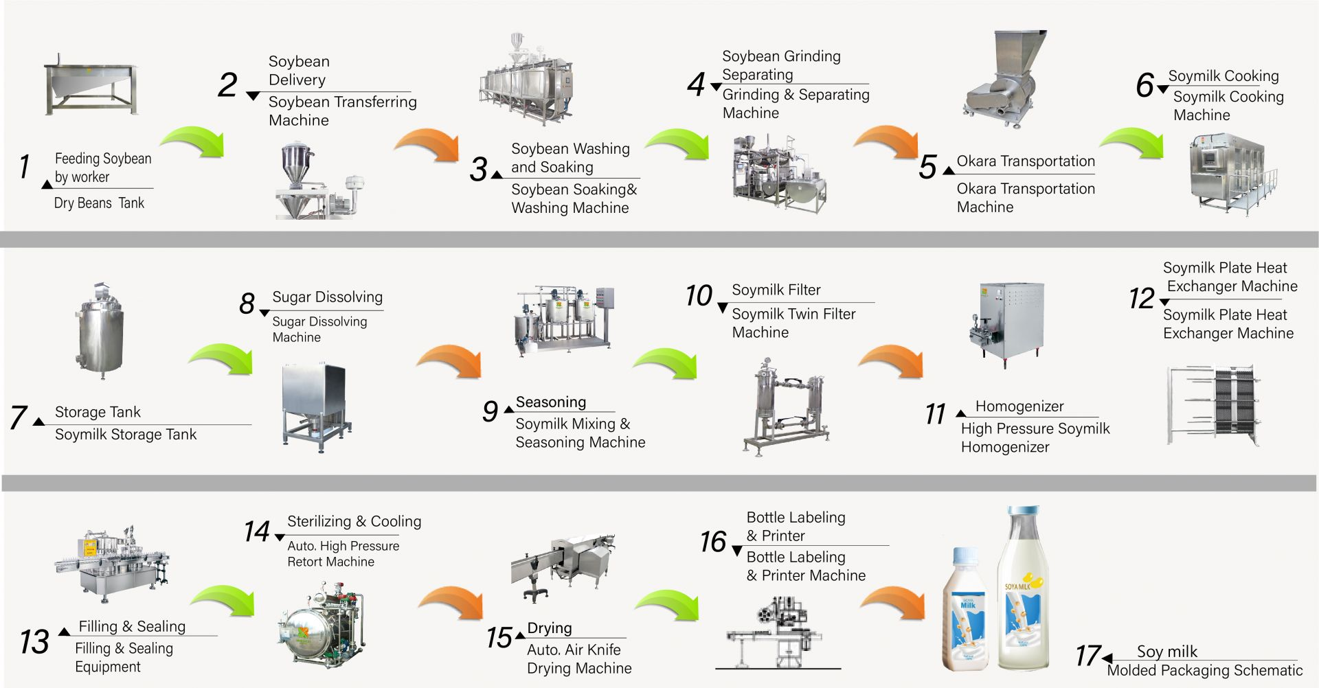 Shelf life of soy milk production line was customized according to customers' capacity.
