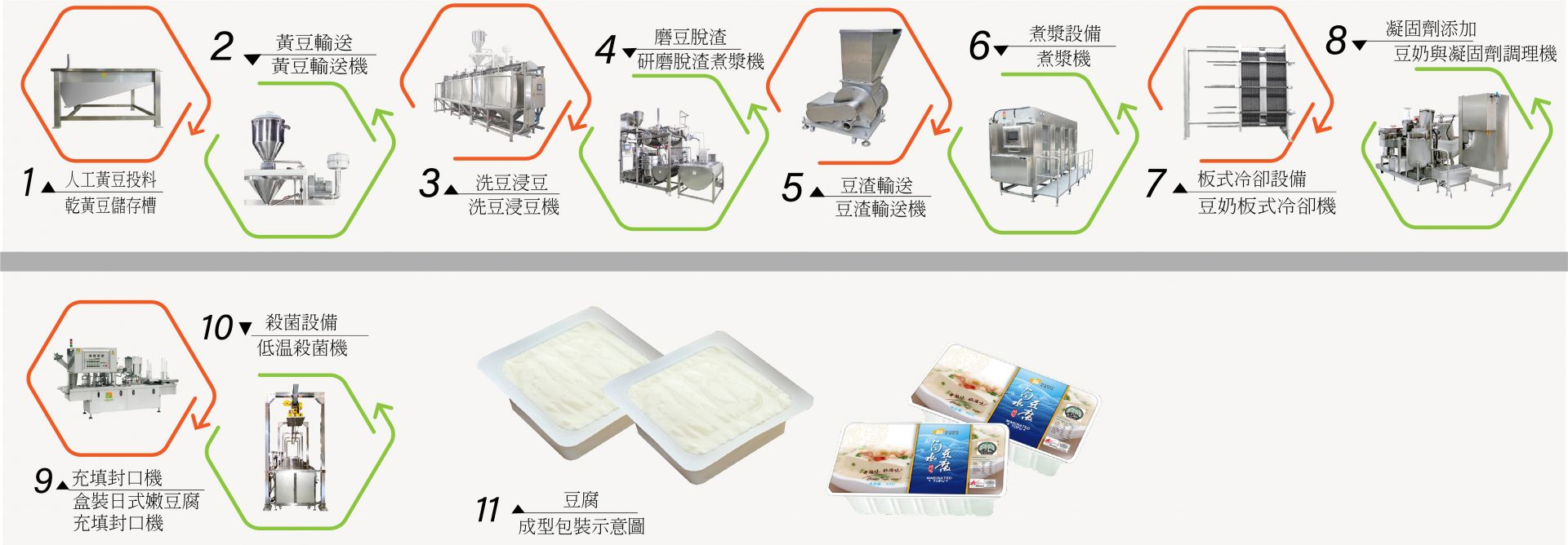 silken tofu production line